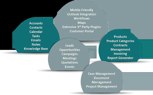 Camara CRM Workflow